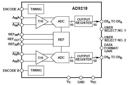 AD9218-105, Двухканальный 105